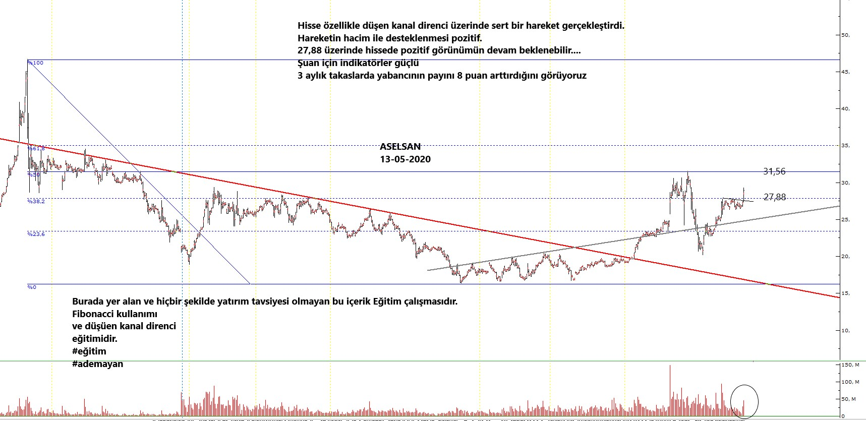 asels 13-05-2020