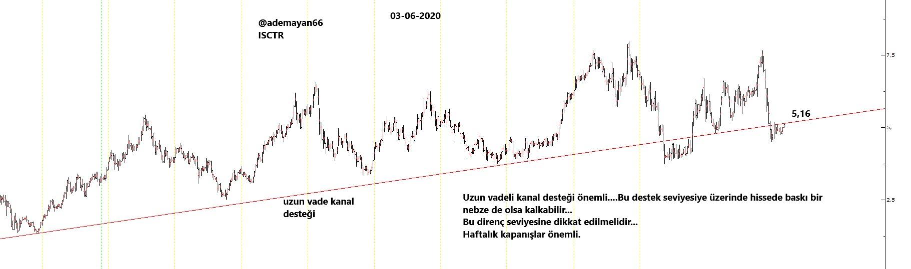 ISCTR 03-06-2020